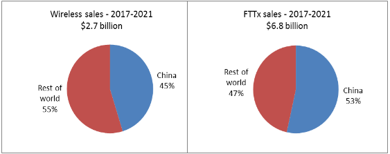 sales-of-fttx-and-wireless-infrastructure-optics